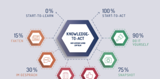 Knowledge To Act