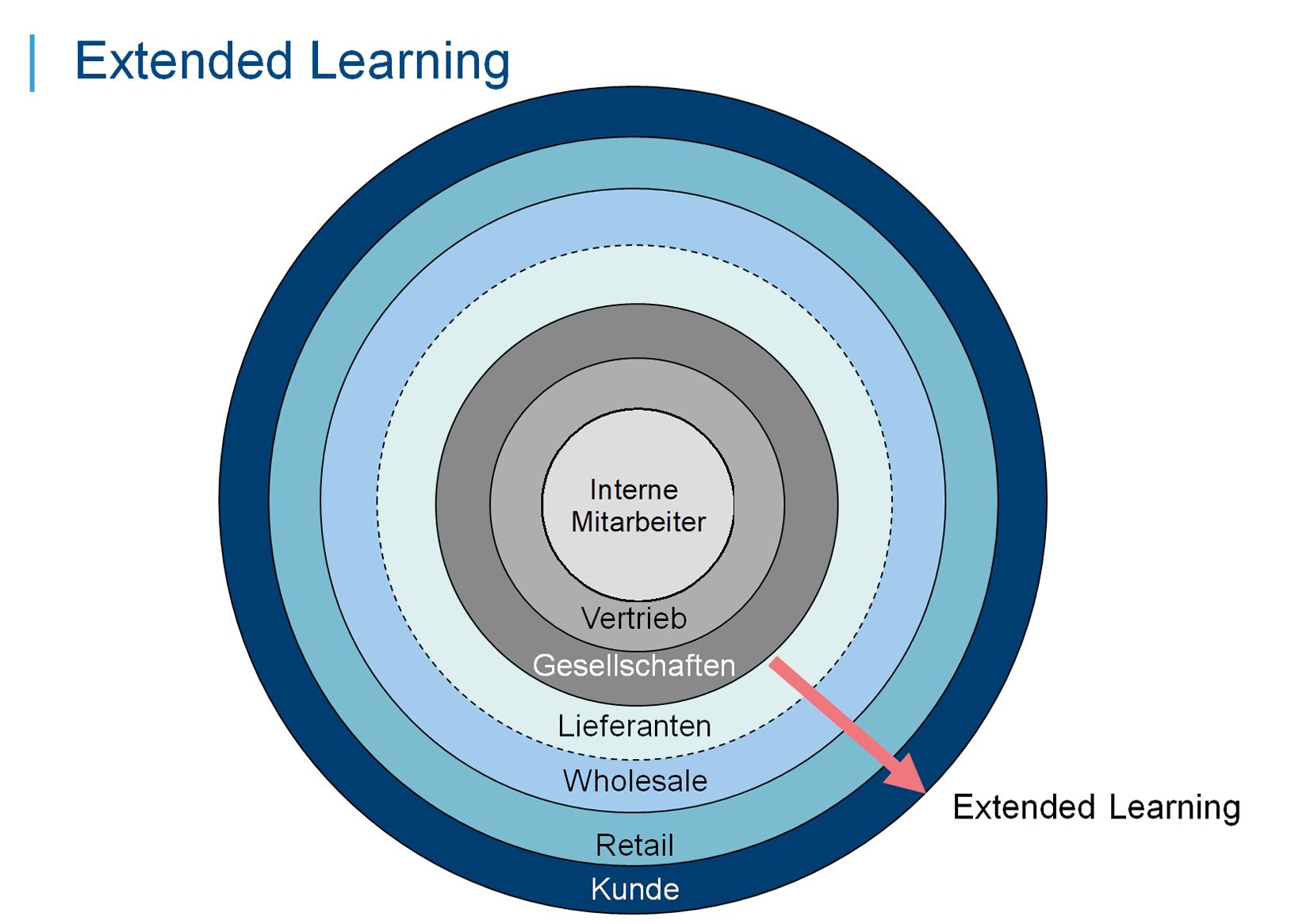 Extended Learning - Wenn Lerner auch außerhalb der Unternehmensgrenzen sind