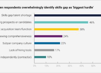 Globale Problematik Talentmanagement Recruiting