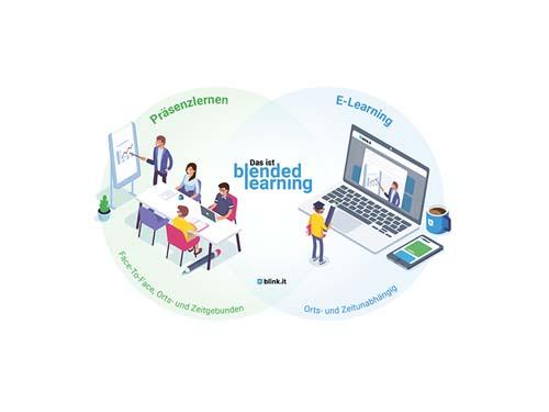 Präsenz + E-Learning: Die Formel für erfolgreiche Weiterbildung