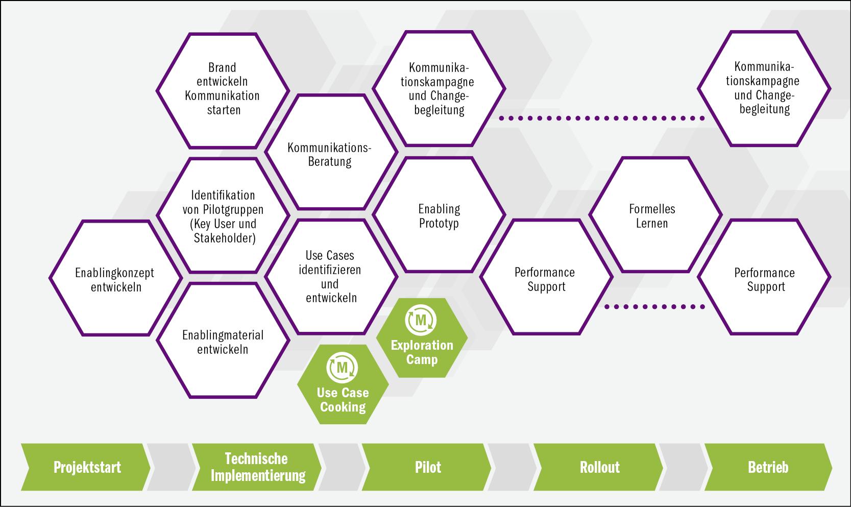 Learning- und Performance-Lösung für den digitalen Arbeitsplatz M365 – Komplettlösung, die Office  365, Windows 10 und Enterprise  Mobility + Security kombiniert