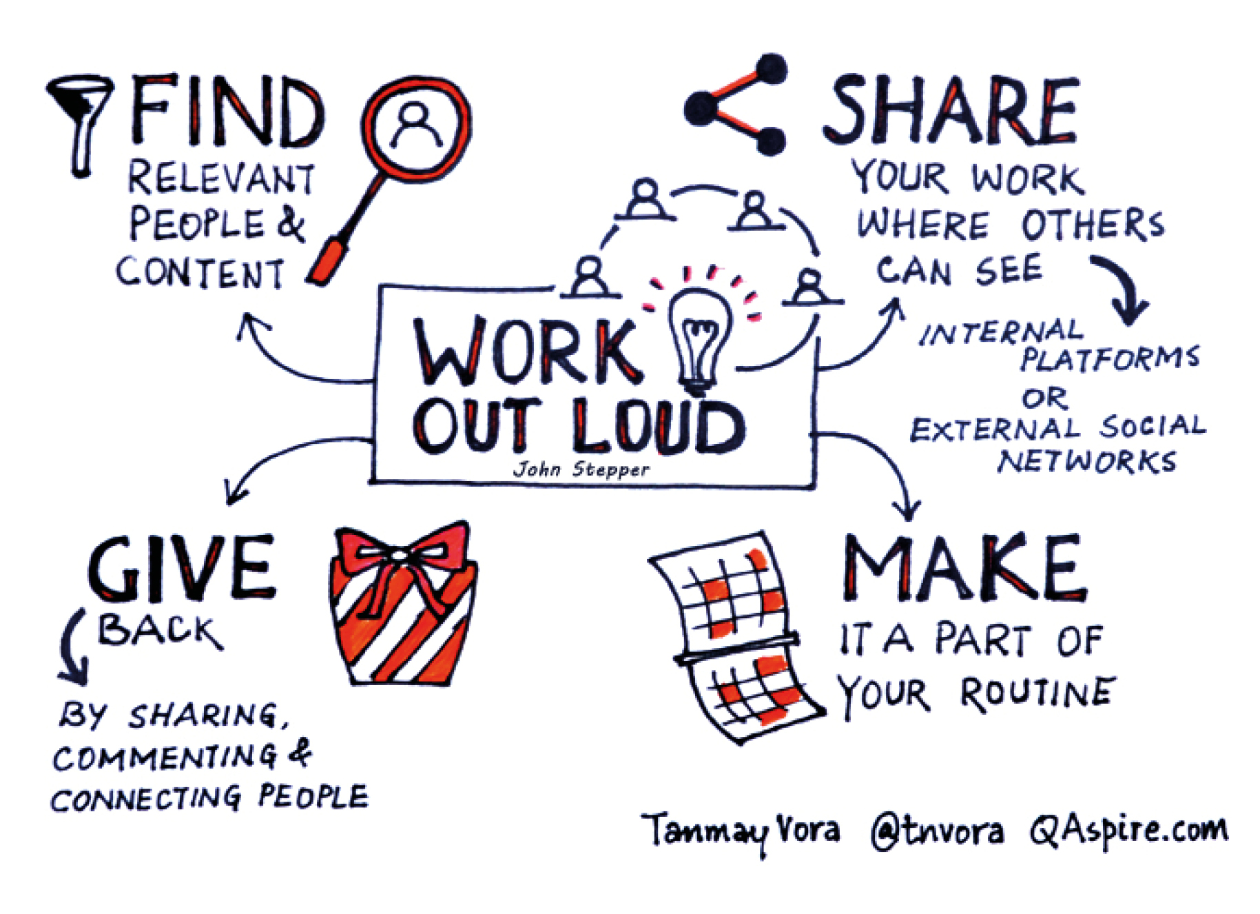 Wol Working Out Loud Elearning Journal Online