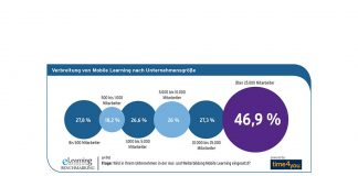 Verbreitung von Mobile Learning