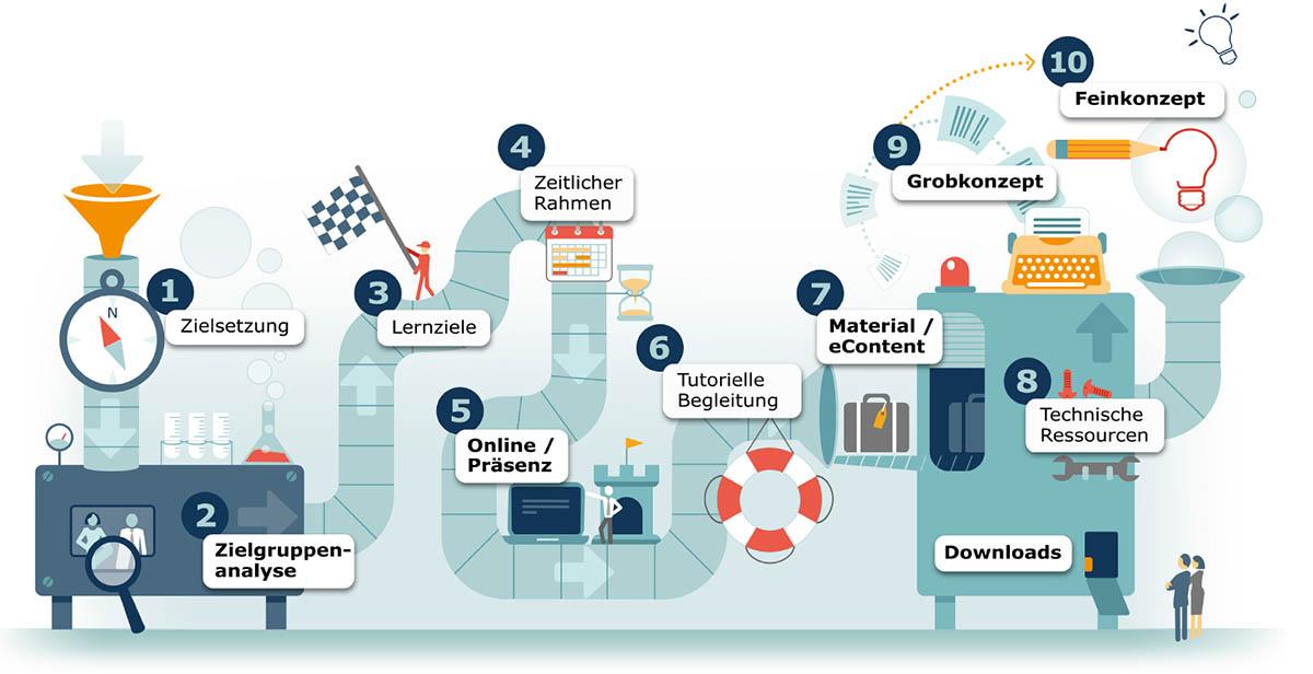 Ideengeber und Brückenbauer in der digitalen Transformation