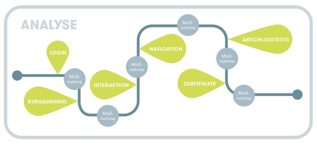 Trend oder Hype – Welche Entwicklungen bewegen die eLearning-Branche?