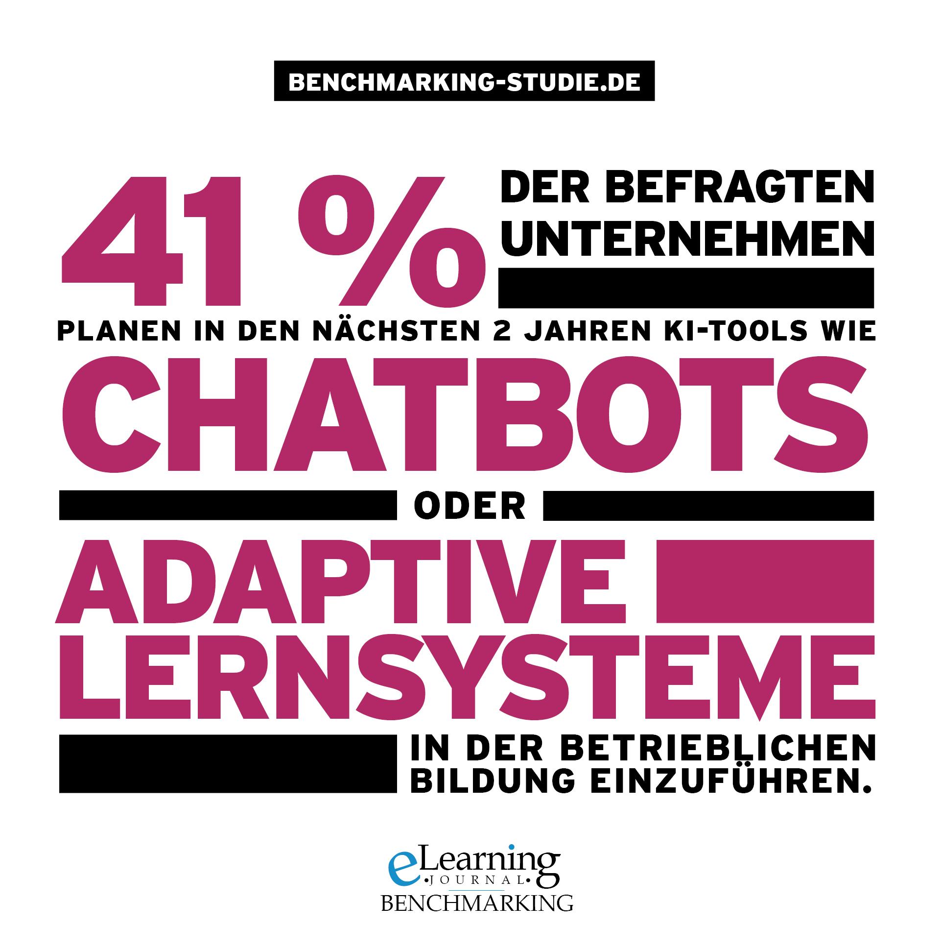 41% der befragten Unternehmen planen in den nächsten 2 Jahren KI-Tools wie Chatbots oder Adaptive Lernsysteme in der betrieblichen Bildung einzuführen