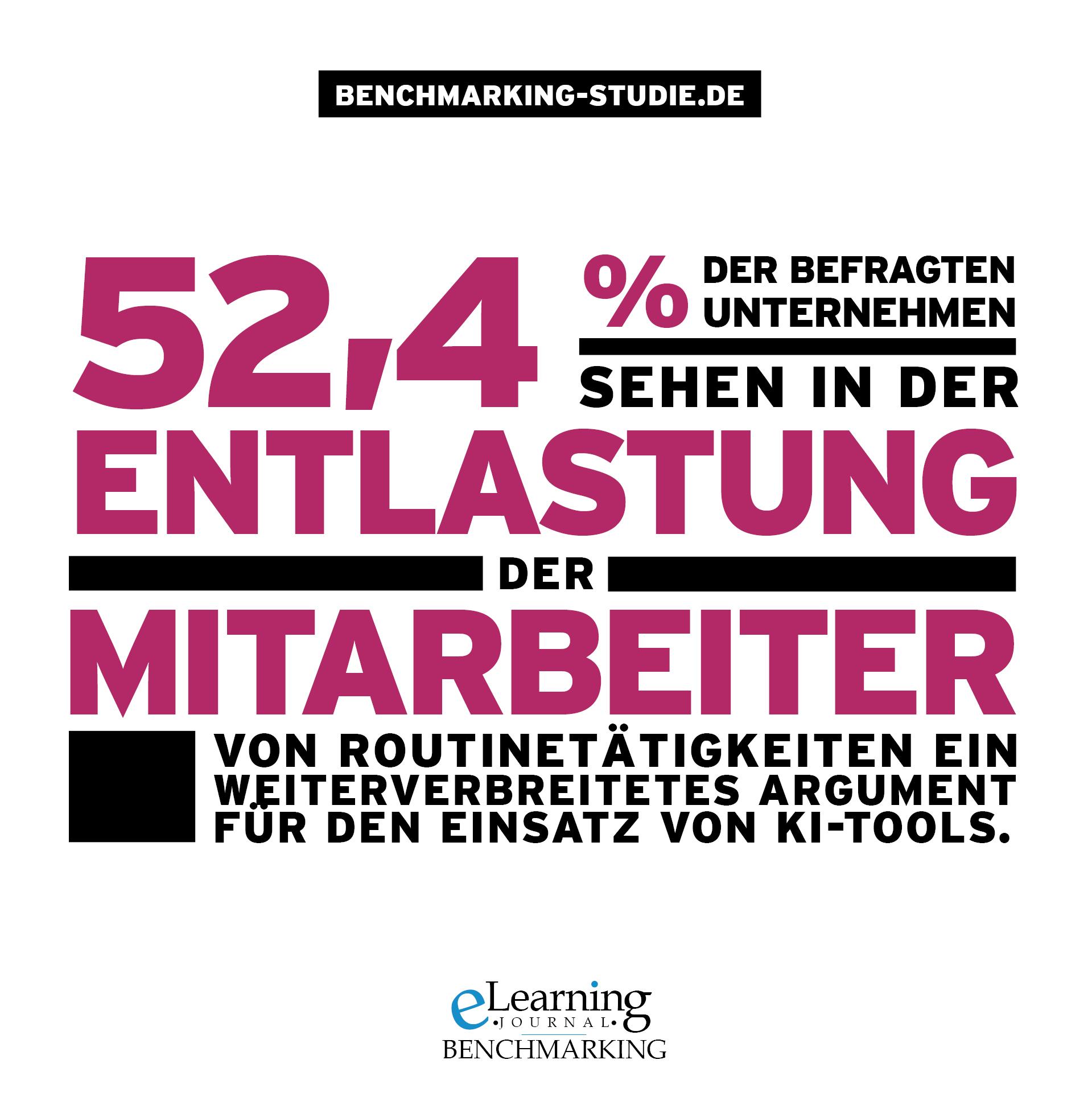 52,4% der befragten Unternehmen sehen in der Entlastung der Mitarbeiter von Routinetätigkeiten ein weitverbreitetes Argument für den Einsatz von KI-Tools.