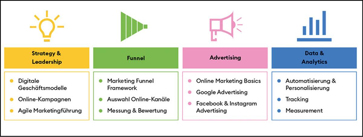 Fokus auf die Marketingabteilung - Mit gezielten Marketing-Lernprogrammen das Wachstum befeuern