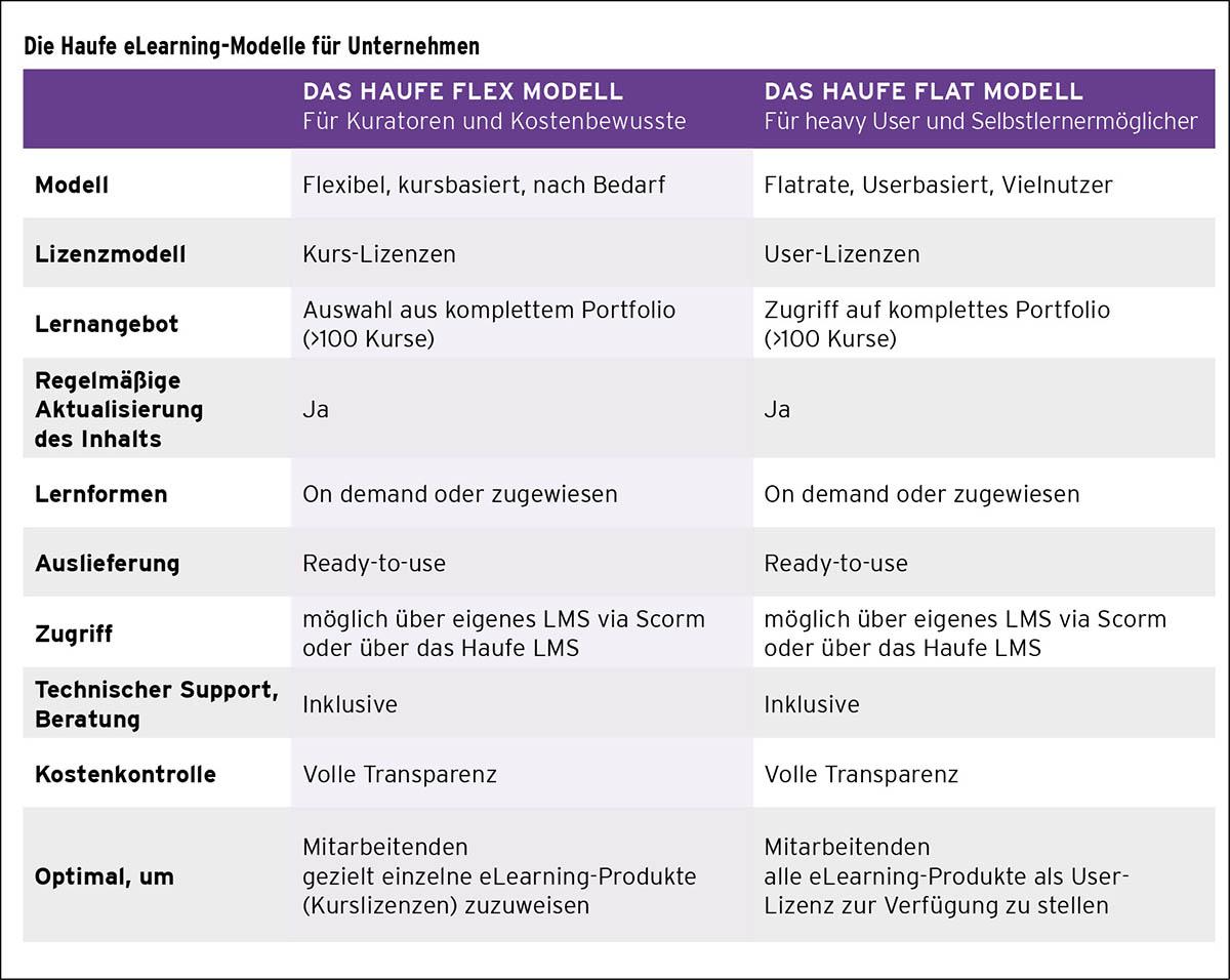 Schnellstart für digitales Lernen – mit dem richtigen eLearning-Portfolio
