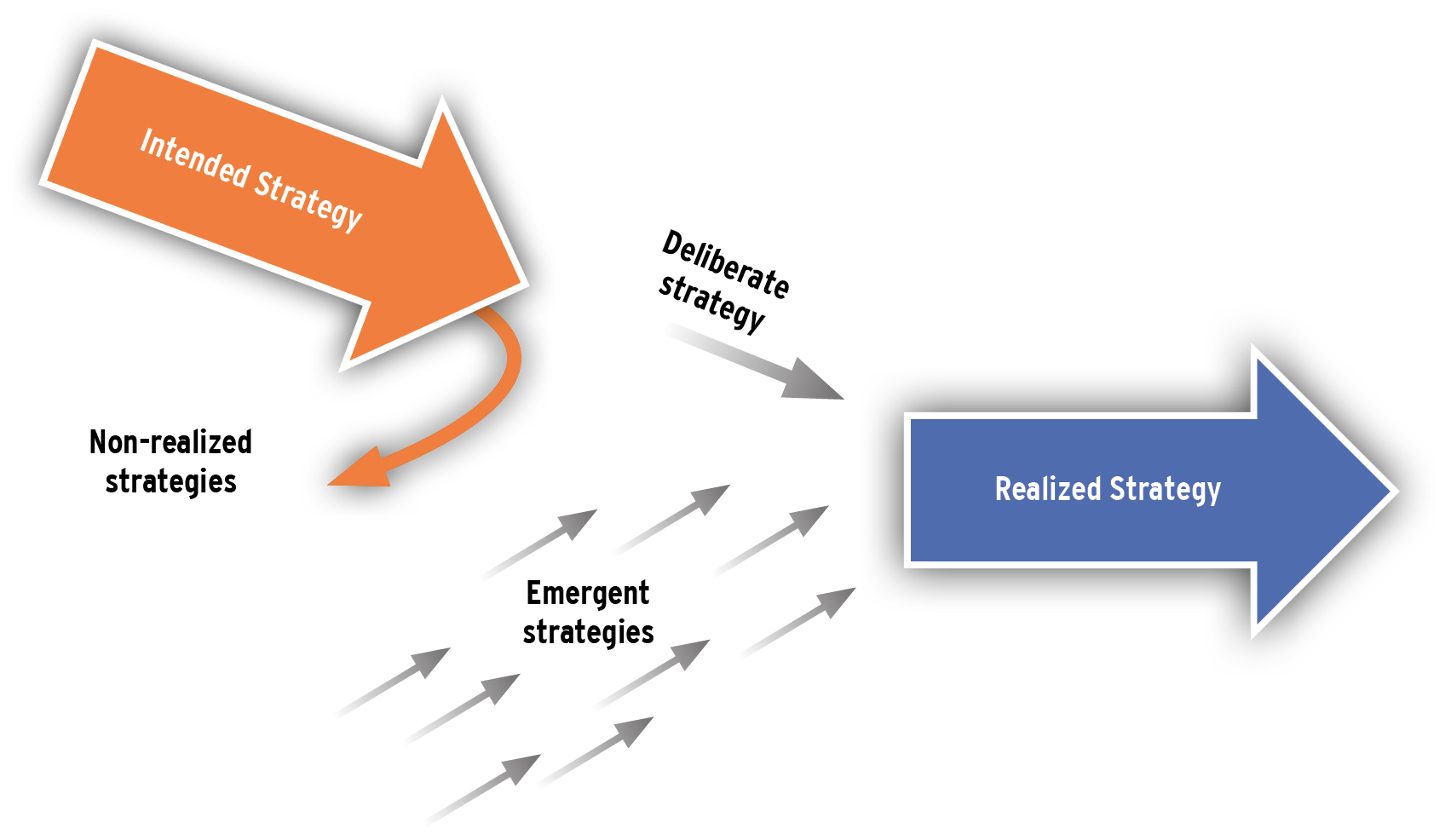 Bildungsfokus: Strategie